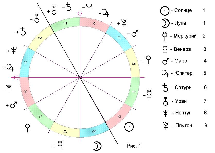 Венера в Водолее — Венера в знаках — Планеты в знаках зодиака — Библиотека — Звёздный Клуб 201